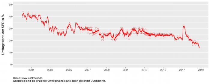 dung zeigt, wie sich die Umfragewerte der SPD zwischen 2001 und 2018 entwickelt haben.